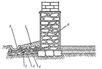 Схема устройства отмостков: 1 - цементный раствор; 2 - битый кирпич...