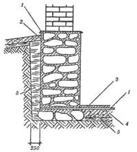 Схема устройства гидроизоляции подвала: 1 - изоляционные рубероидные прокладки в цоколе и полу; 2 - слои цементной...