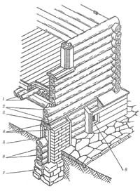 Конструктивные особенности рубленого дома с подвалом на кирпичных столбах: 1 - бревенчатый накат; 2 - венцы; 3 - подкладная доска; 4 - рубероид; 5 - стойка; 6 – забирка; 7 - кирпичный столб; 8 - вентиляционное окно